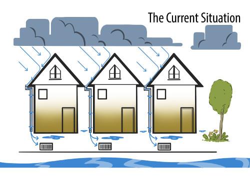 RiverSides Redirecting Stormwater 1