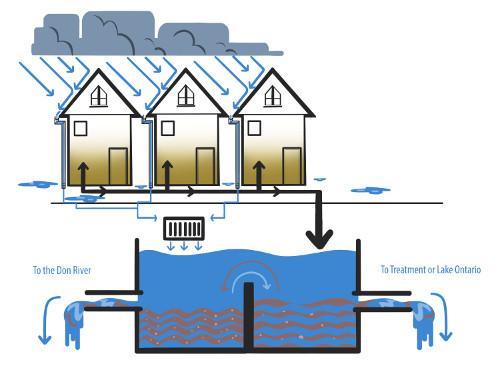 RiverSides Redirecting Stormwater 2