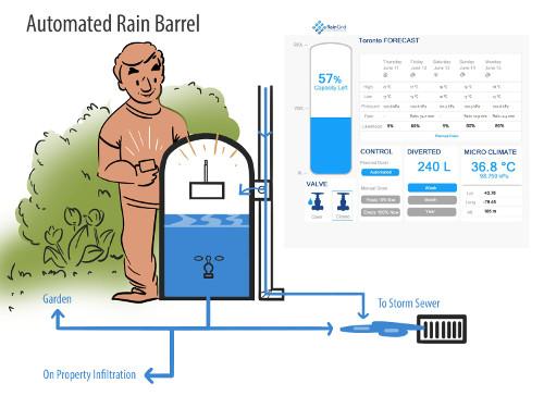 RiverSides Redirecting Stormwater 5